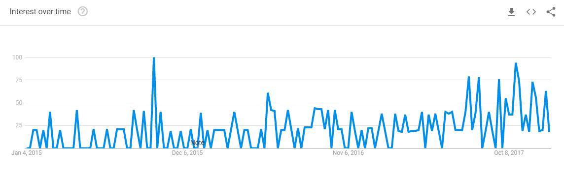google-search-trends-razor-subscription